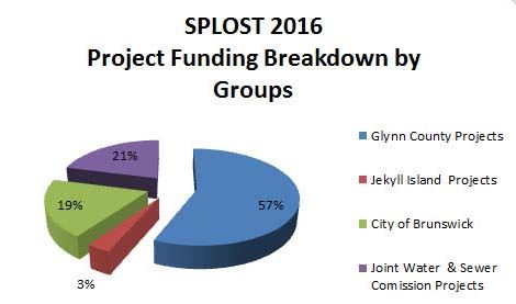 Funding by Groups